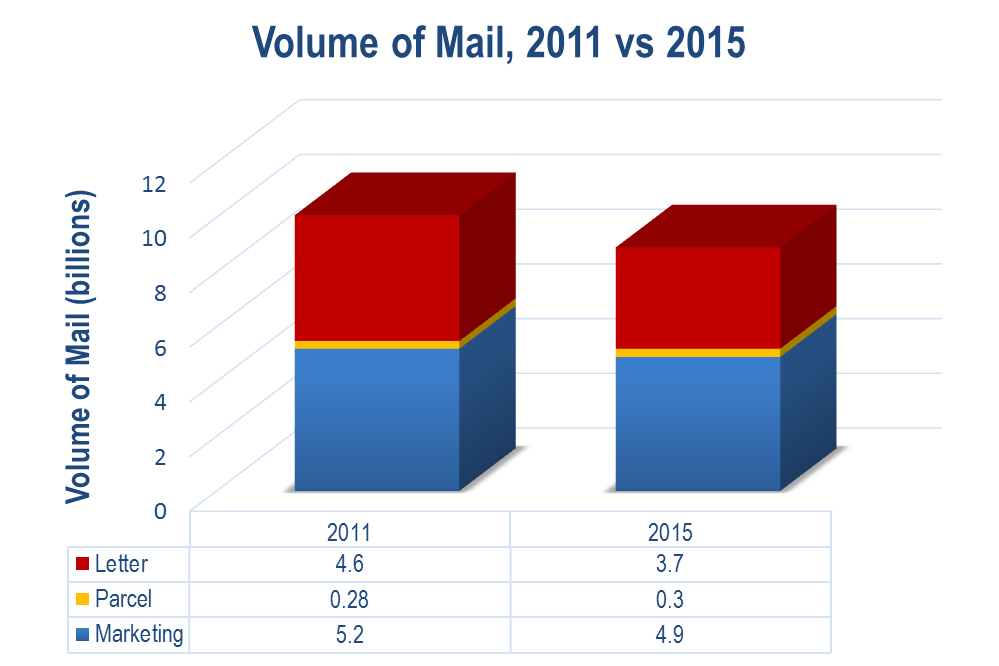 Volume of Mail decreasing from 2011 to 2015